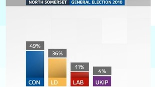 General Election Results 2010