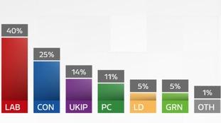 30 Mar poll gfx