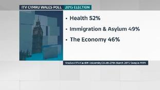 ITV Poll