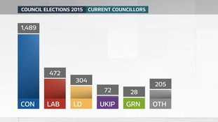Current numbers of councillors on the 56 councils in the Anglia region.