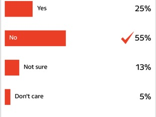 ITV News poll.