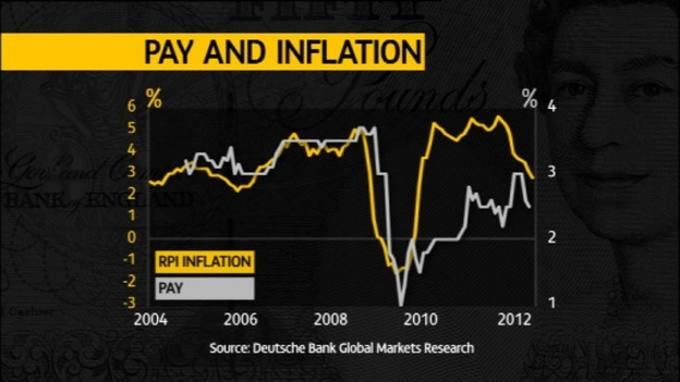 Pay and inflation