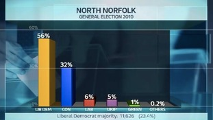 Share of the vote in the North Norfolk constituency at the last General Election.