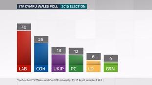 ITV Cymru Wales Poll