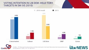 The Conservatives, Labour, Ukip and Greens all benefited.