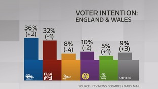 The poll sees the Tories in the lead over Labour