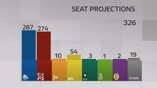 The Tories would remain the largest party in Parliament