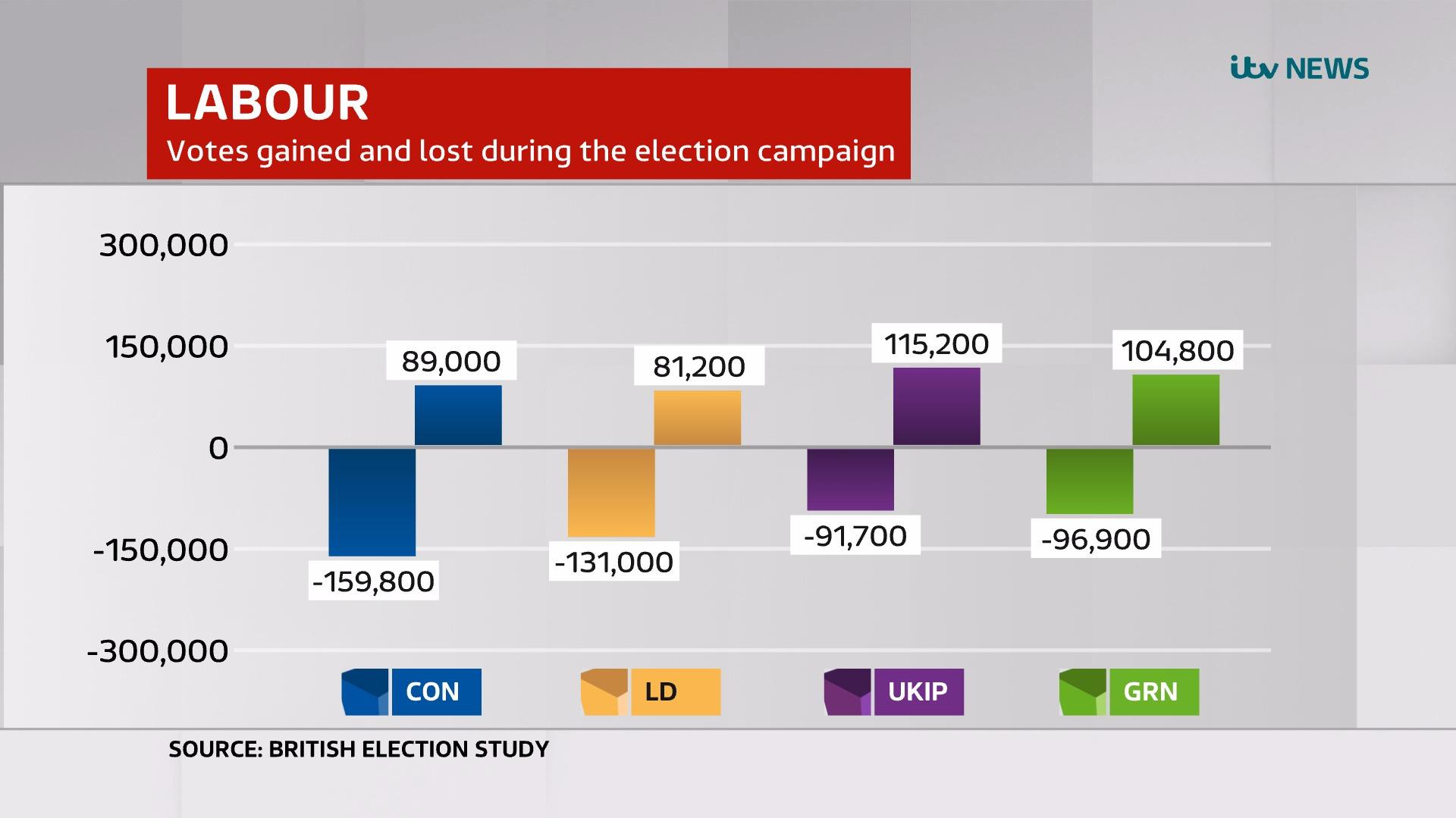 British Election Study 2009-10