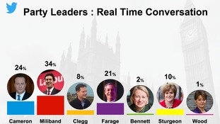 Ed Miliband is the most talked about leader, while Leanne Wood is the least.