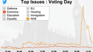 There was a huge spike in NHS tweets after the exit poll was released.