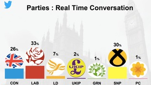 Labour is currently the most talked about political party on Twitter.