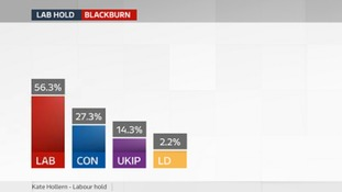Blackburn Labour hold