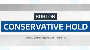 Conservatives hold Burton