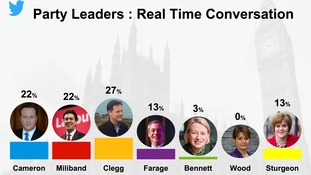 Nick Clegg tops the real time conversation about party leaders on Twitter.
