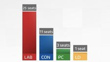 Welsh Seats graph