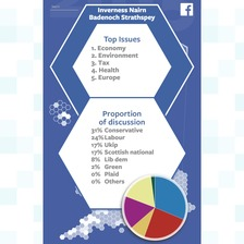 The issues most discussed on Facebook in the Inverness constituency.