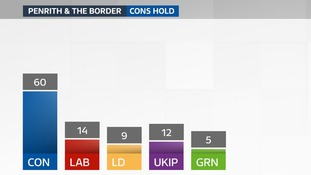Penrith and the Border: results