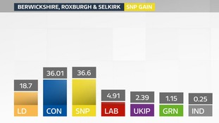 Berwickshire, Roxburgh and Selkirk: the result