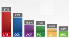 Wales vote share gfx