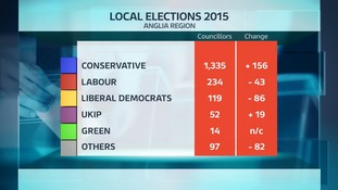 The tally of councillors elected in the Anglia region in the local elections.