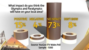 ITV Wales Olympic Games poll