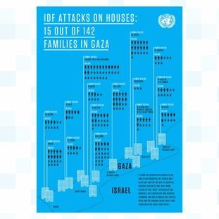 IDF attacks on houses, Gaza, 2014