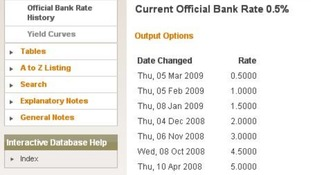 Official Bank of England base rate history