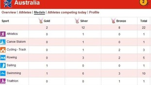 Australia's Olympic medal tally at the end of day ten