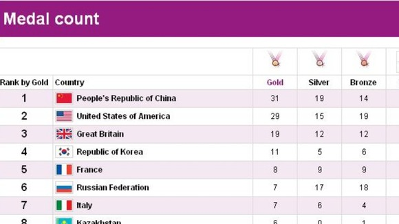 Team GB lies third in Olympic medal table - ITV News