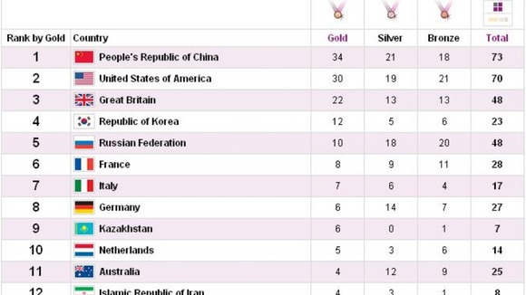 Medal count at the end of Day 11