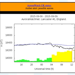 Geomagnetic activity readings