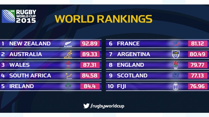 <b>Rugby world rankings</b> - News &amp; Photos | WVPhotos