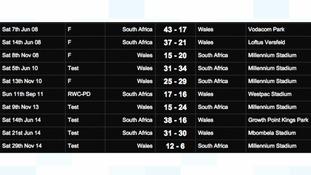 Wales' record against SA
