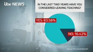 Over 80 percent of teachers in the Midlands have considered quitting.