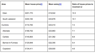 The affordability of homes in Cumbria