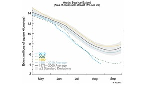 Arctic sea ice extent as of August 26, 2012, along with daily ice extent data for 2007, the previous low and 1980 previous high