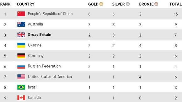 2012 Summer Paralympics medal table