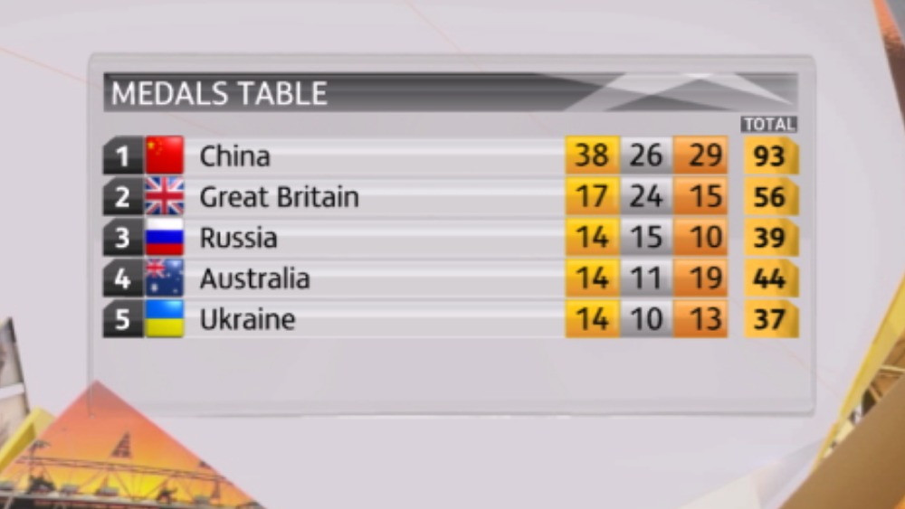 Paralympics GB still in second in the overall medal table ...