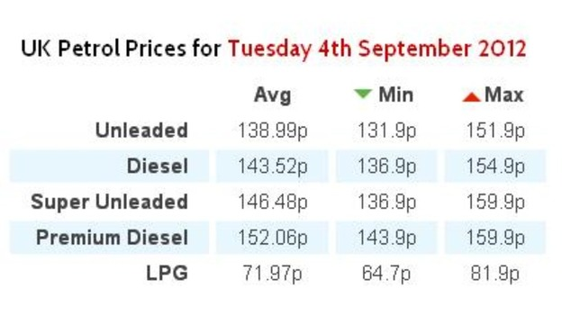UK fuel prices correct as of Tuesday 4 September 2012