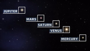 The five planets will appear together for the first time since 2005.