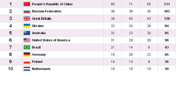 The top ten countries on the Paralympic Games medal table