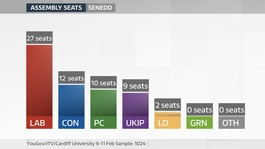 ITV Wales poll suggests five-party Senedd