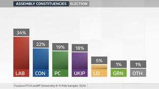 Constituency gfx