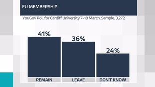 Poll shows majority in Wales now back EU membership