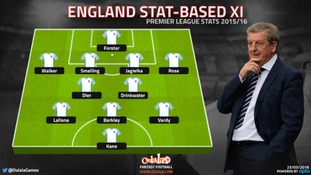 England stat-based XI: Which players deserve to feature against Germany and the Netherlands?
