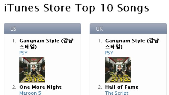 Psy&#x27;s song tops the iTunes Stores Top 10 Songs table today.