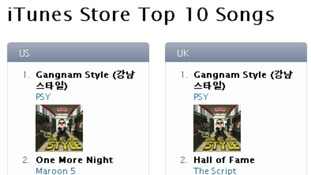 Psy's song tops the iTunes Stores Top 10 Songs table today.