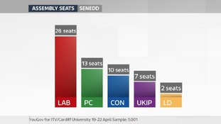 Poll seats gfx
