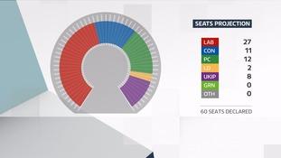 Constituency Vote Graph