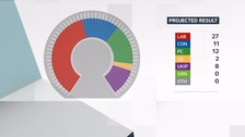 Wales Decides 2016: Seat projection